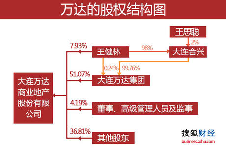 大连万达商业地产股份有限公司股权结构图.(制图:搜狐财经)